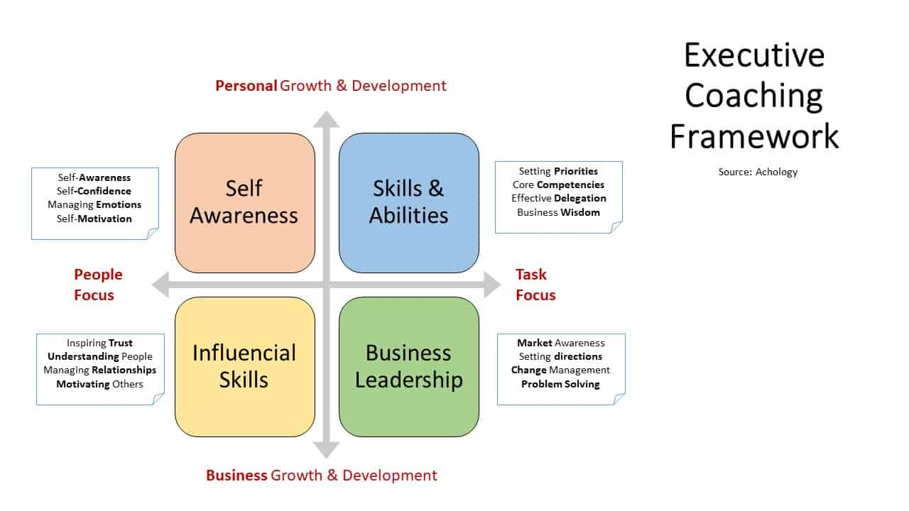 Le Cadre d'Executive Coaching