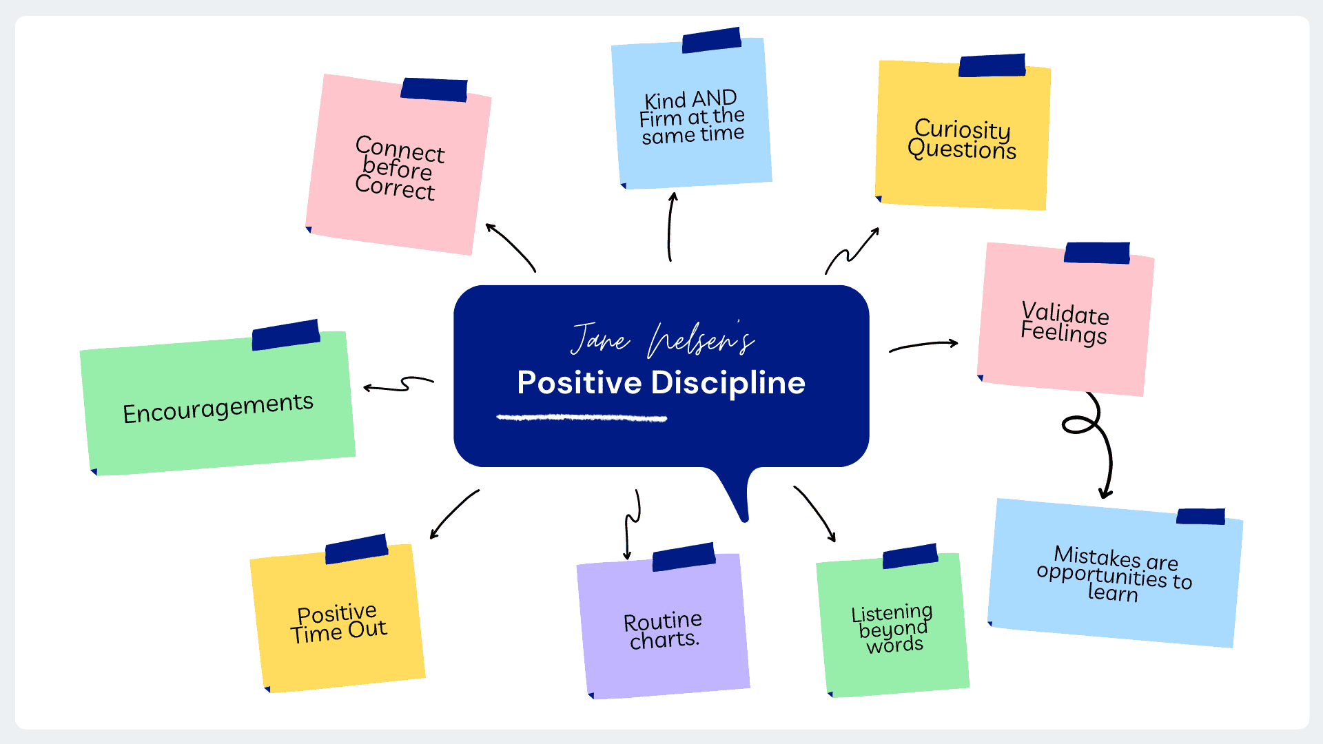 Post-It map of tools for Positive Discipline in English